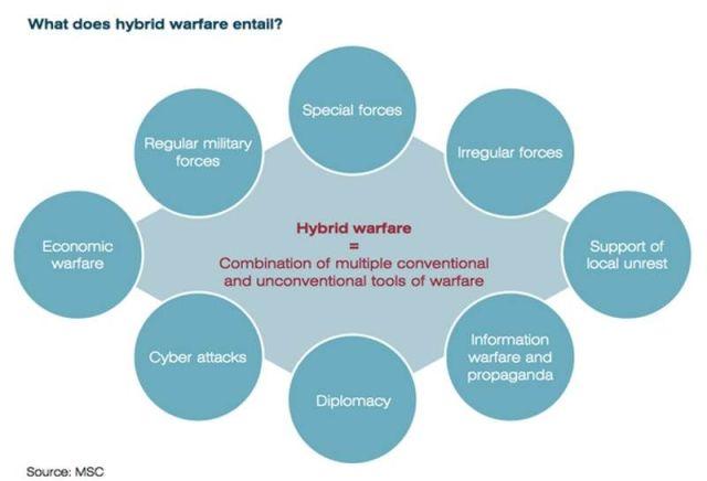 Hybrid_warfare